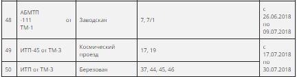 Летом жители Петропавловска на время останутся без горячей воды (график)