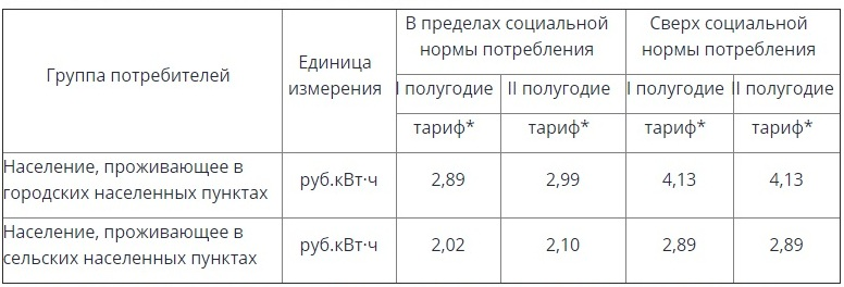 РСТ рассказала о способах снижения платы за электричество для забайкальцев