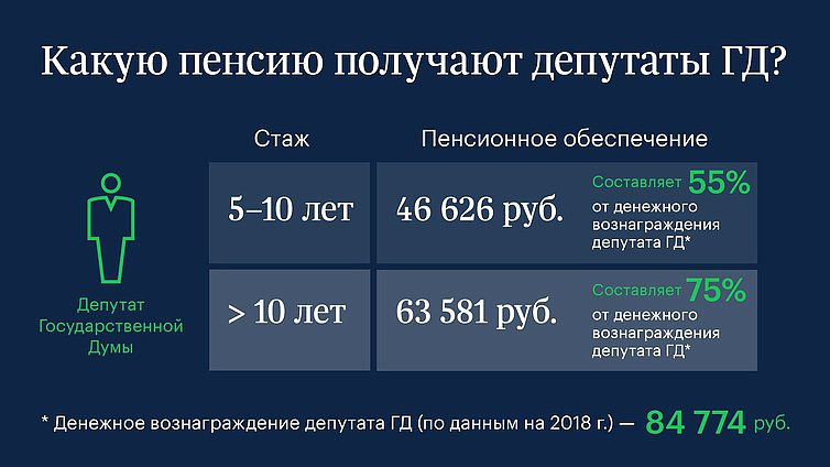 Депутаты Госдумы получают доплату к пенсии более 46 тыс руб