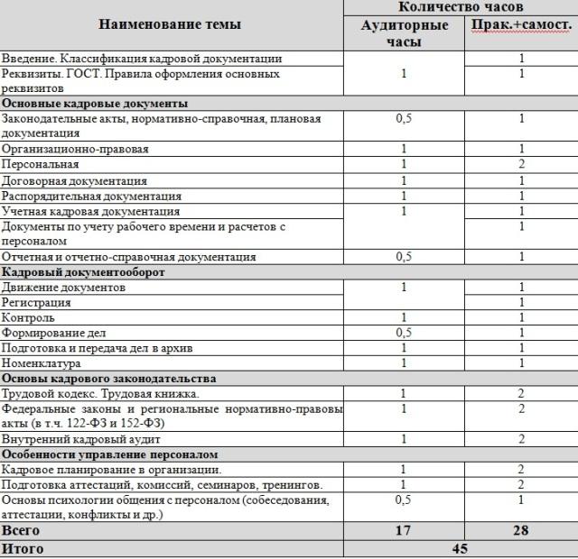 Союз «Забайкальская ТПП» приглашает на курс по кадровому делопроизводству