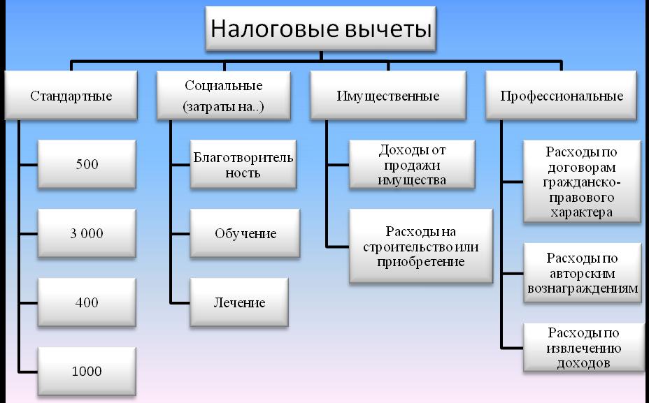 О налоговых вычетах в России