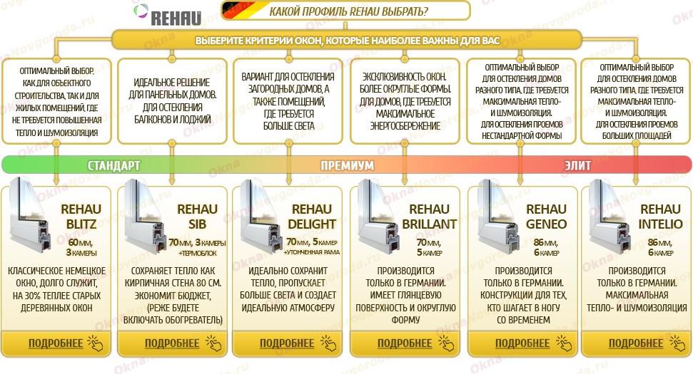 сайт официального представительства Рехау в НН